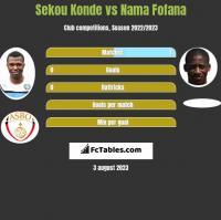 Sekou Konde vs Nama Fofana h2h player stats