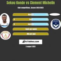 Sekou Konde vs Clement Michelin h2h player stats
