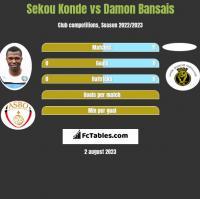 Sekou Konde vs Damon Bansais h2h player stats