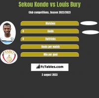 Sekou Konde vs Louis Bury h2h player stats