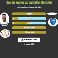Sekou Konde vs Leandro Morante h2h player stats