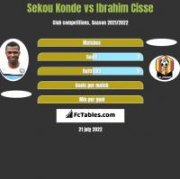 Sekou Konde vs Ibrahim Cisse h2h player stats