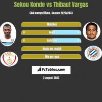 Sekou Konde vs Thibaut Vargas h2h player stats