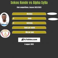 Sekou Konde vs Alpha Sylla h2h player stats