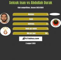 Selcuk Inan vs Abdullah Durak h2h player stats
