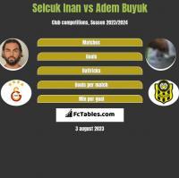 Selcuk Inan vs Adem Buyuk h2h player stats