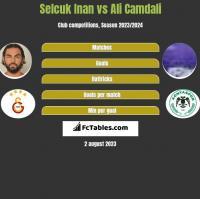 Selcuk Inan vs Ali Camdali h2h player stats