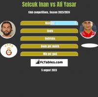 Selcuk Inan vs Ali Yasar h2h player stats