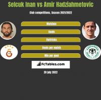 Selcuk Inan vs Amir Hadziahmetovic h2h player stats