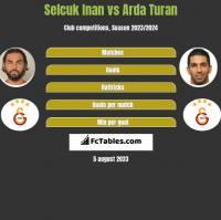 Selcuk Inan vs Arda Turan h2h player stats