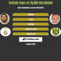 Selcuk Inan vs Aydin Karabulut h2h player stats
