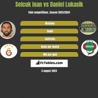 Selcuk Inan vs Daniel Łukasik h2h player stats