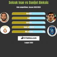 Selcuk Inan vs Danijel Aleksić h2h player stats