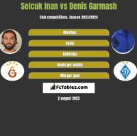 Selcuk Inan vs Denis Garmasz h2h player stats