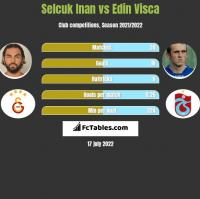 Selcuk Inan vs Edin Visća h2h player stats