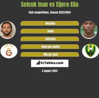 Selcuk Inan vs Eljero Elia h2h player stats