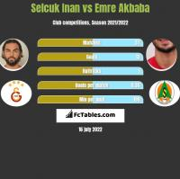 Selcuk Inan vs Emre Akbaba h2h player stats