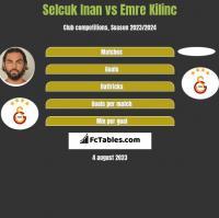 Selcuk Inan vs Emre Kilinc h2h player stats
