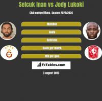 Selcuk Inan vs Jody Lukoki h2h player stats