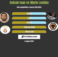 Selcuk Inan vs Mario Lemina h2h player stats