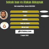 Selcuk Inan vs Atakan Akkaynak h2h player stats
