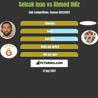 Selcuk Inan vs Ahmed Ildiz h2h player stats