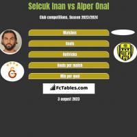 Selcuk Inan vs Alper Onal h2h player stats