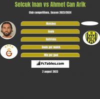 Selcuk Inan vs Ahmet Can Arik h2h player stats