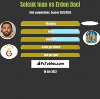 Selcuk Inan vs Erdon Daci h2h player stats