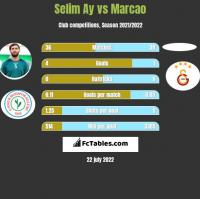 Selim Ay vs Marcao h2h player stats