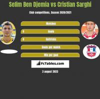 Selim Ben Djemia vs Cristian Sarghi h2h player stats