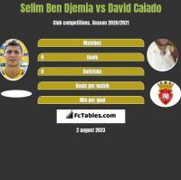 Selim Ben Djemia vs David Caiado h2h player stats