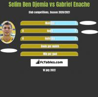 Selim Ben Djemia vs Gabriel Enache h2h player stats
