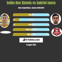 Selim Ben Djemia vs Gabriel Iancu h2h player stats