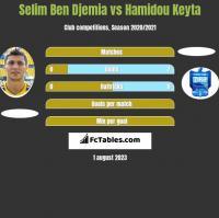 Selim Ben Djemia vs Hamidou Keyta h2h player stats