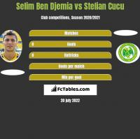 Selim Ben Djemia vs Stelian Cucu h2h player stats