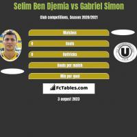Selim Ben Djemia vs Gabriel Simon h2h player stats