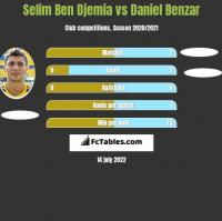 Selim Ben Djemia vs Daniel Benzar h2h player stats