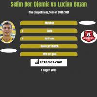Selim Ben Djemia vs Lucian Buzan h2h player stats
