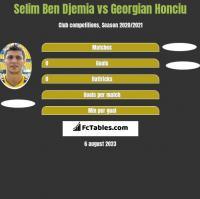 Selim Ben Djemia vs Georgian Honciu h2h player stats