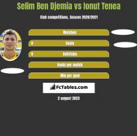 Selim Ben Djemia vs Ionut Tenea h2h player stats