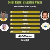 Selim Khelifi vs Adrian Winter h2h player stats