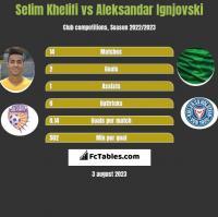 Selim Khelifi vs Aleksandar Ignjovski h2h player stats