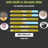 Selim Khelifi vs Alexander Bieler h2h player stats