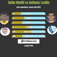 Selim Khelifi vs Anthony Losilla h2h player stats