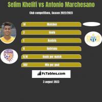 Selim Khelifi vs Antonio Marchesano h2h player stats