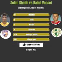 Selim Khelifi vs Balint Vecsei h2h player stats