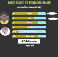 Selim Khelifi vs Benjamin Kololli h2h player stats