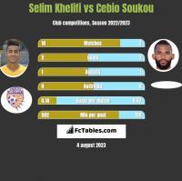 Selim Khelifi vs Cebio Soukou h2h player stats