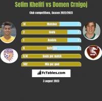 Selim Khelifi vs Domen Crnigoj h2h player stats